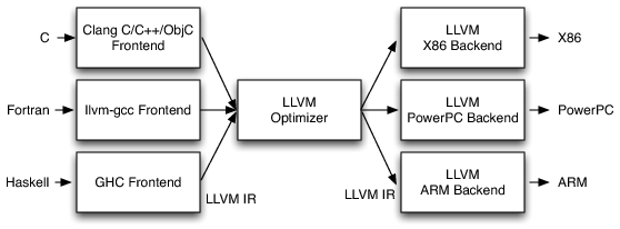 llvm-three-phases